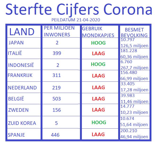 sterftecijfers corona