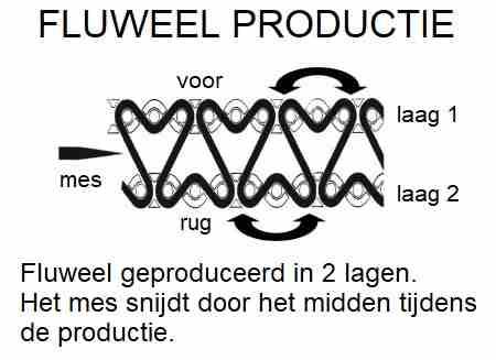 fluweel lint productie